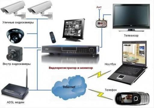 Система охранного телевидения казино система в казино рулетка в самп